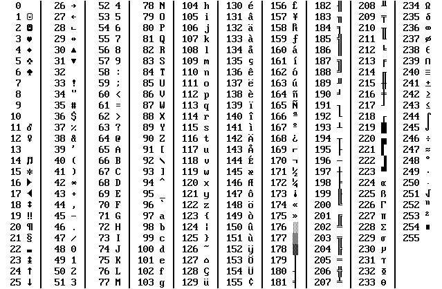 Alt Code Tabelle